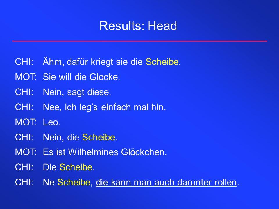 Results: Head CHI: Ähm, dafür kriegt sie die Scheibe.
