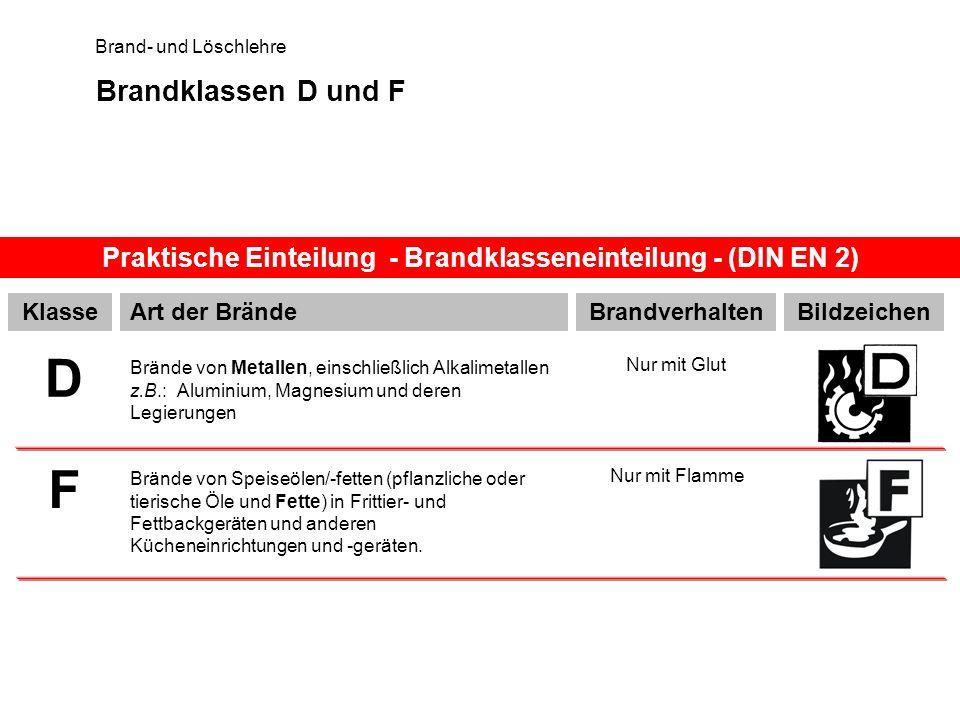 Praktische Einteilung - Brandklasseneinteilung - (DIN EN 2)