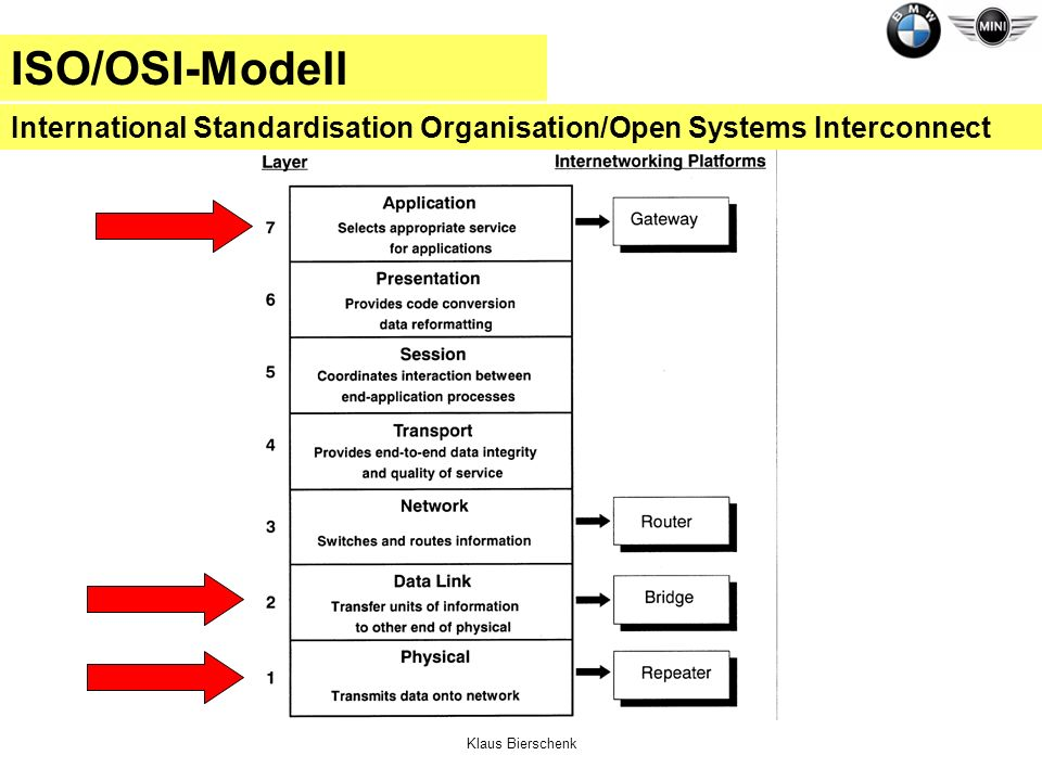 ISO/OSI-Modell International Standardisation Organisation/Open Systems Interconnect.