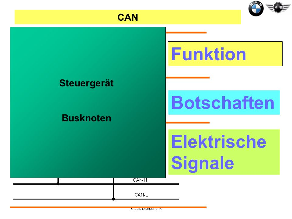 Funktion Botschaften Elektrische Signale CAN Steuergerät Busknoten
