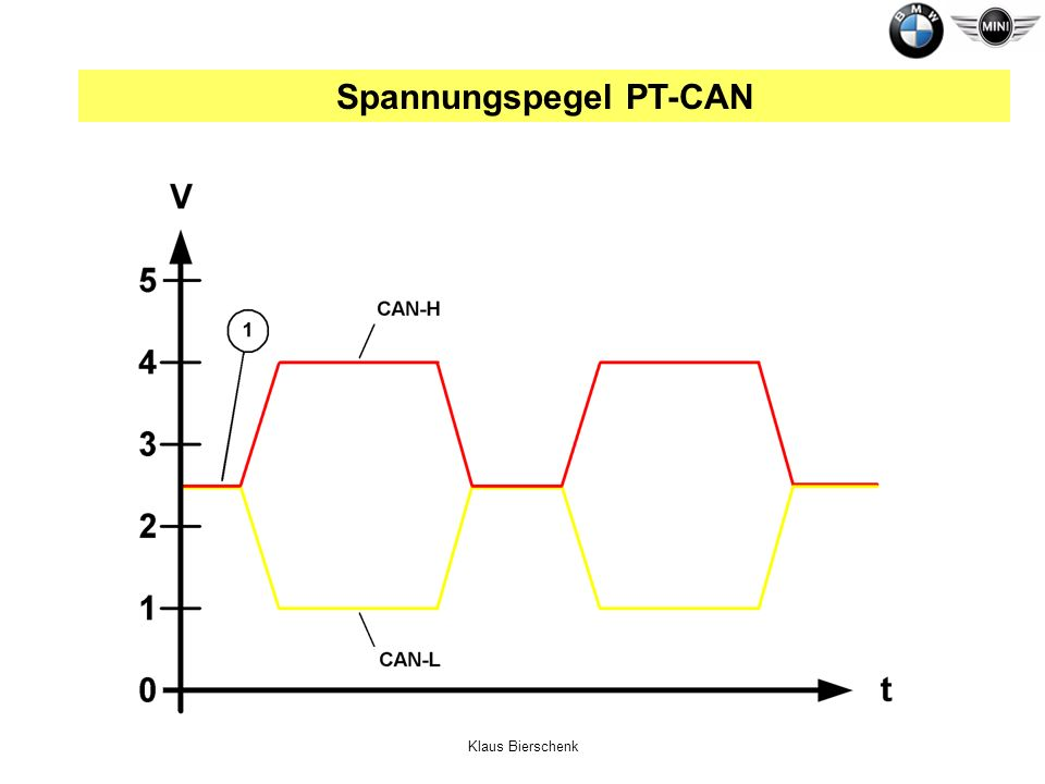 Spannungspegel PT-CAN