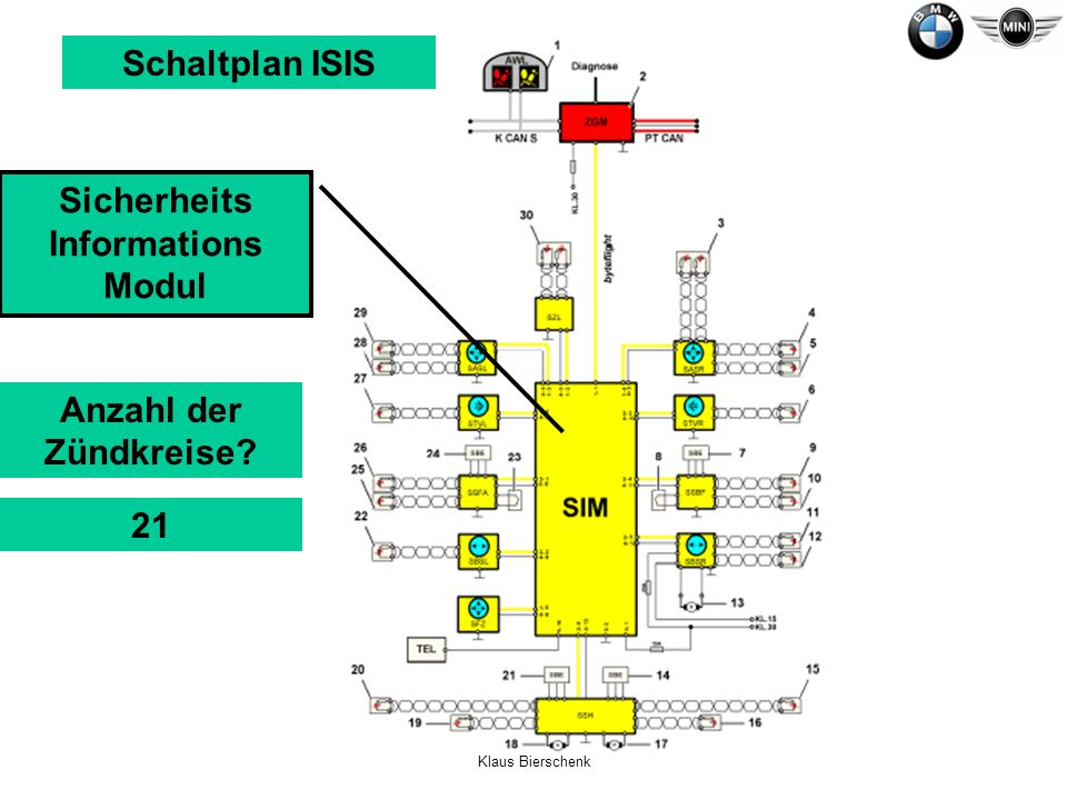Sicherheits Informations Modul
