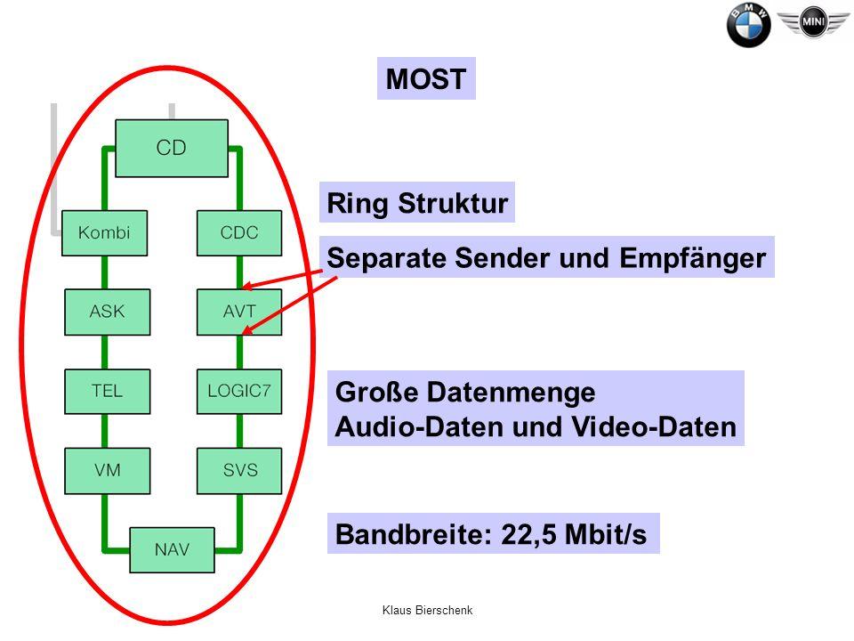 Separate Sender und Empfänger