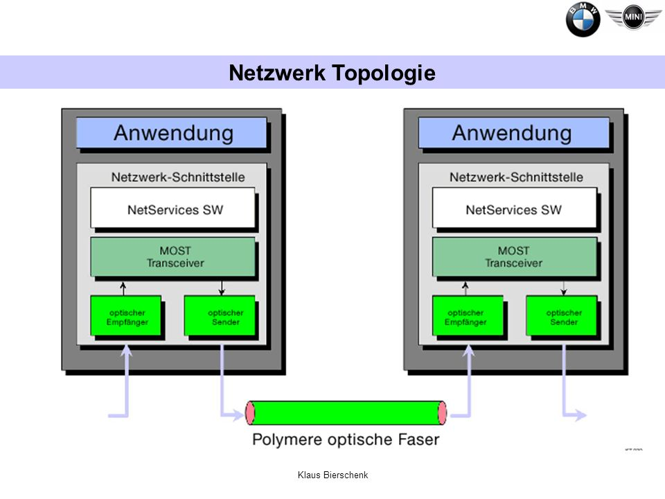 Netzwerk Topologie Klaus Bierschenk