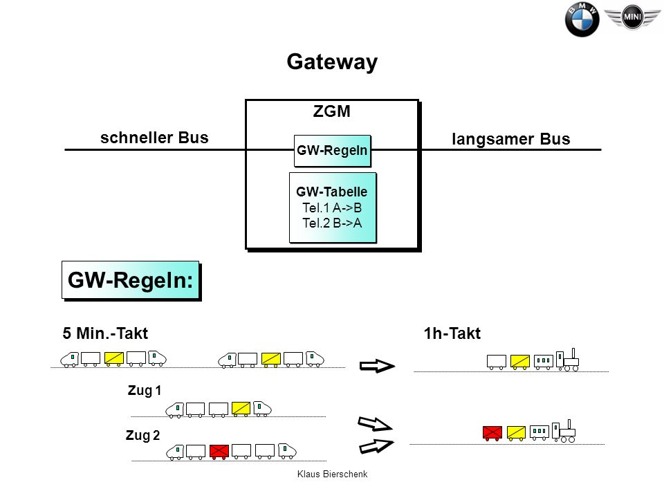 GW-Tabelle Tel.1 A->B