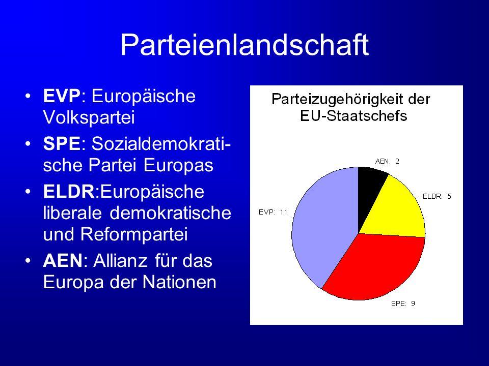Parteienlandschaft EVP: Europäische Volkspartei