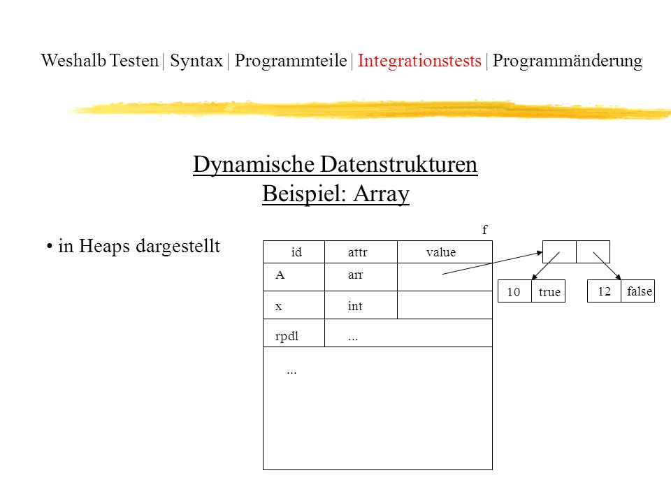 Dynamische Datenstrukturen