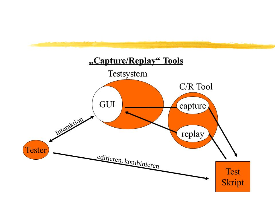 """Capture/Replay Tools"