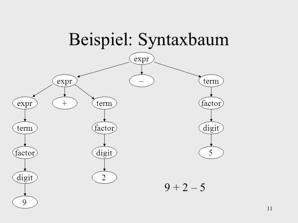 Beispiel: Syntaxbaum 9 + 2 – 5 expr expr – term expr + term factor