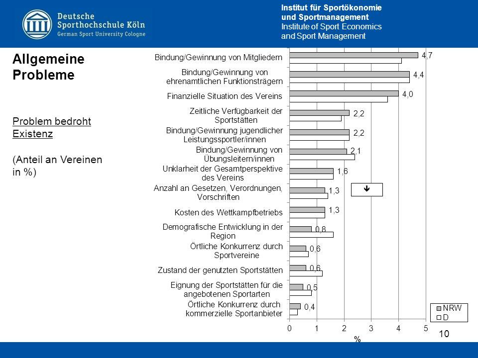 Allgemeine Probleme Problem bedroht Existenz (Anteil an Vereinen in %)
