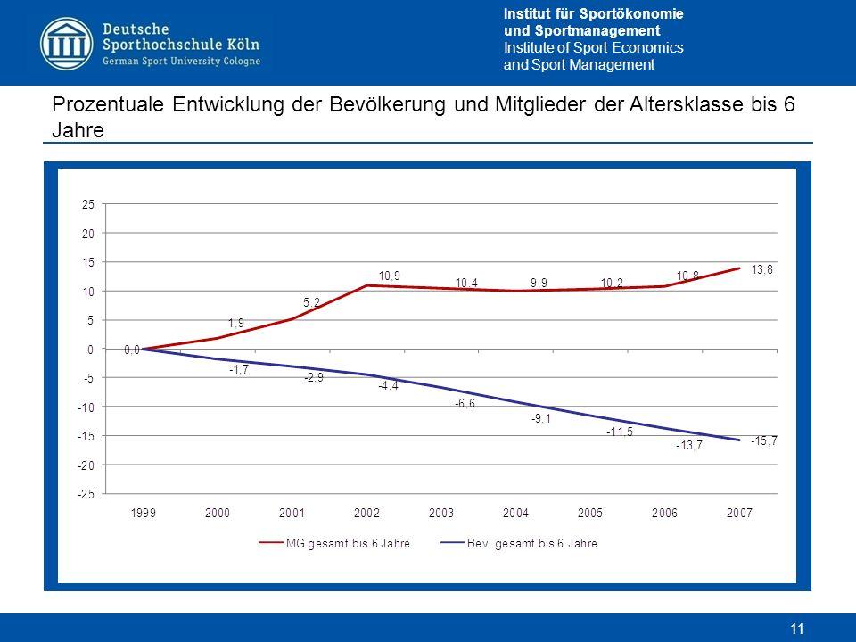 Prozentuale Entwicklung der Bevölkerung und Mitglieder der Altersklasse bis 6 Jahre