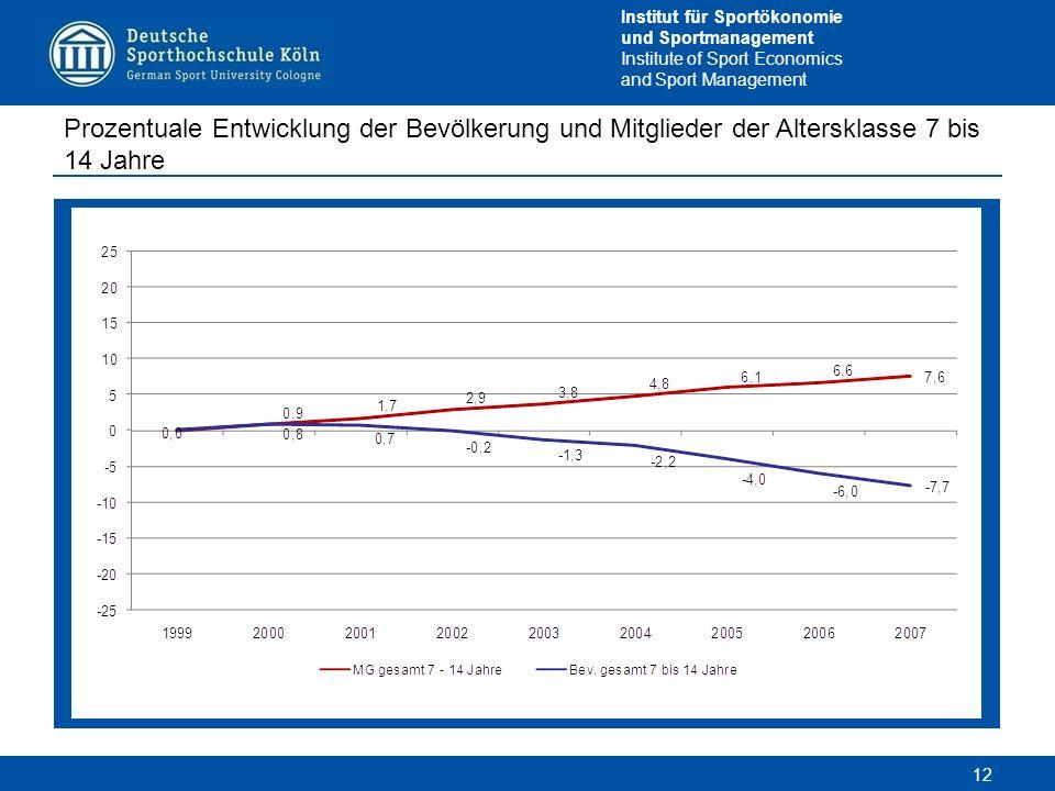 Prozentuale Entwicklung der Bevölkerung und Mitglieder der Altersklasse 7 bis 14 Jahre