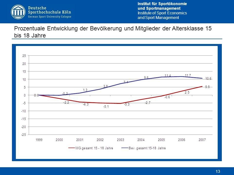 Prozentuale Entwicklung der Bevölkerung und Mitglieder der Altersklasse 15 bis 18 Jahre