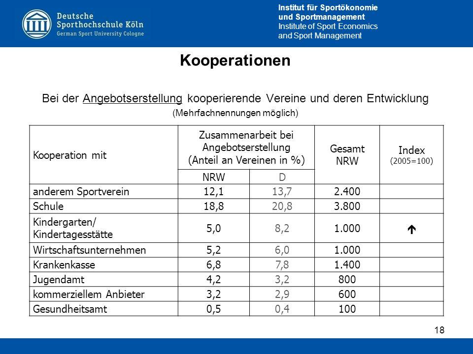 KooperationenBei der Angebotserstellung kooperierende Vereine und deren Entwicklung. (Mehrfachnennungen möglich)