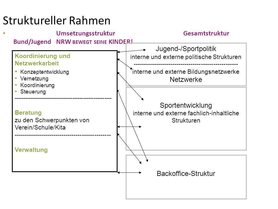 Struktureller Rahmen Umsetzungsstruktur Gesamtstruktur Bund/Jugend NRW bewegt seine KINDER!