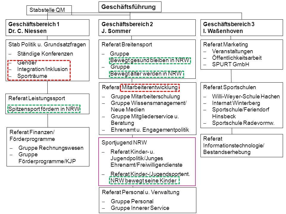 Geschäftsführung Stabstelle QM Geschäftsbereich 1 Dr. C. Niessen