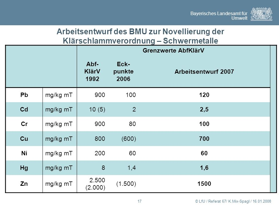 Arbeitsentwurf des BMU zur Novellierung der Klärschlammverordnung – Schwermetalle