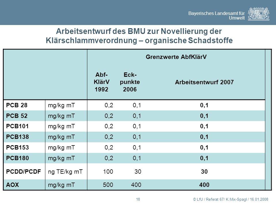 Arbeitsentwurf des BMU zur Novellierung der Klärschlammverordnung – organische Schadstoffe