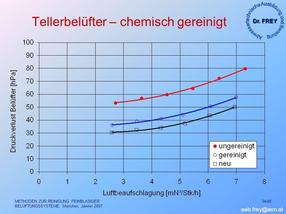 Tellerbelüfter – chemisch gereinigt