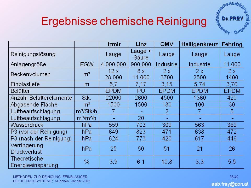 Ergebnisse chemische Reinigung