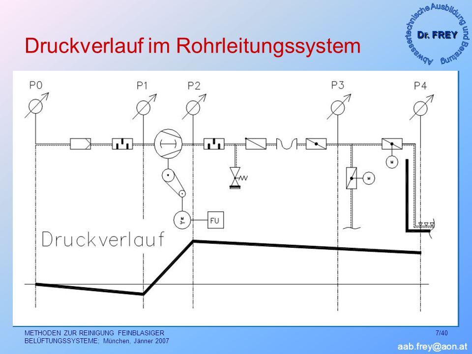 Druckverlauf im Rohrleitungssystem