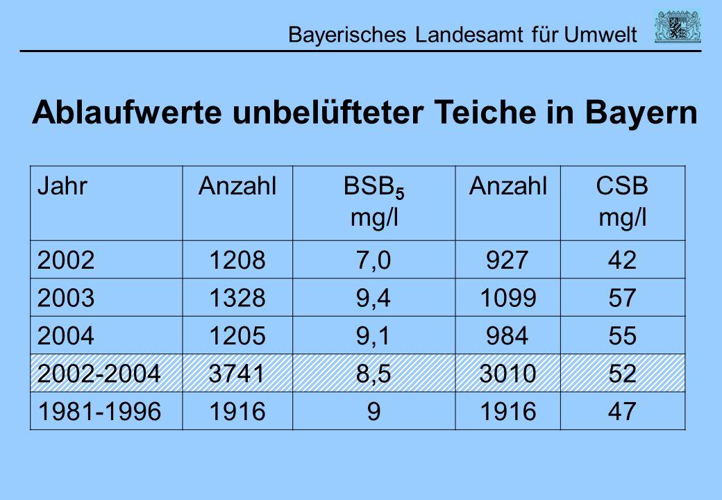 Ablaufwerte unbelüfteter Teiche in Bayern