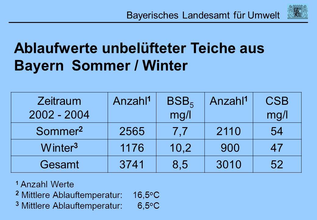 Ablaufwerte unbelüfteter Teiche aus Bayern Sommer / Winter