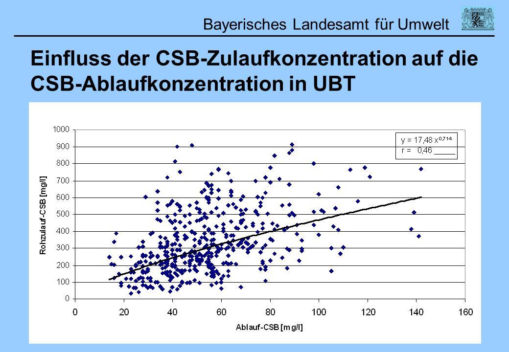 Einfluss der CSB-Zulaufkonzentration auf die CSB-Ablaufkonzentration in UBT