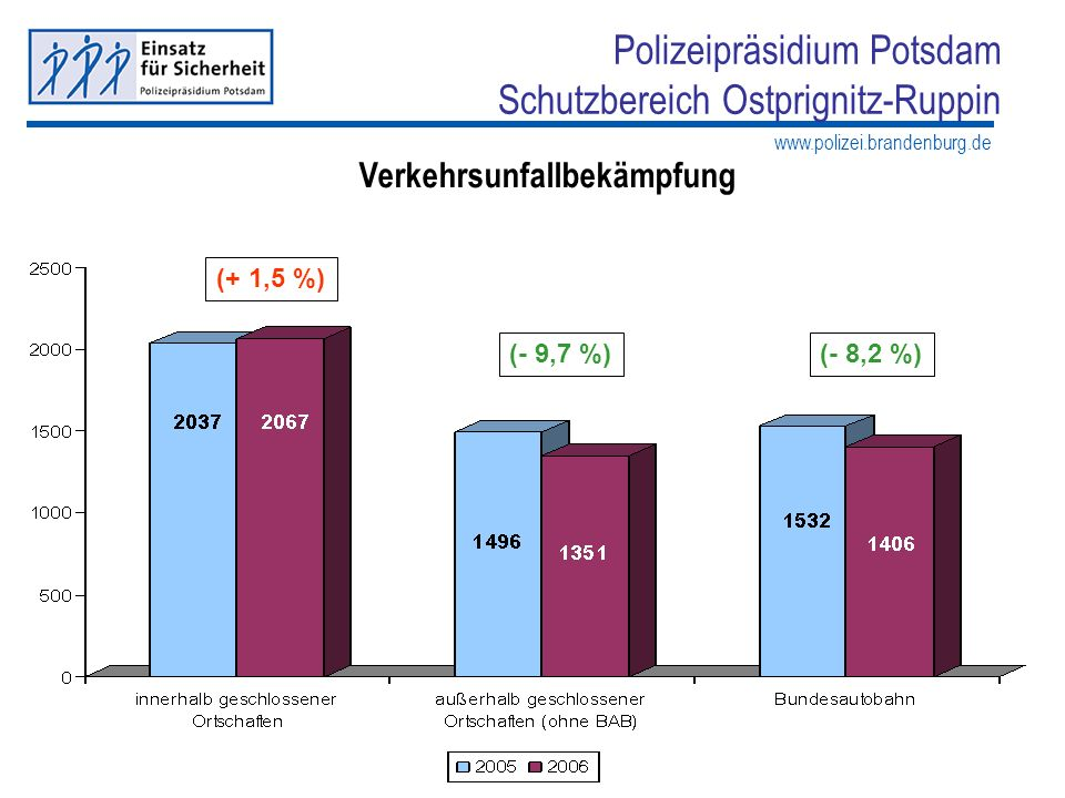 Polizeipräsidium Potsdam Schutzbereich Ostprignitz-Ruppin