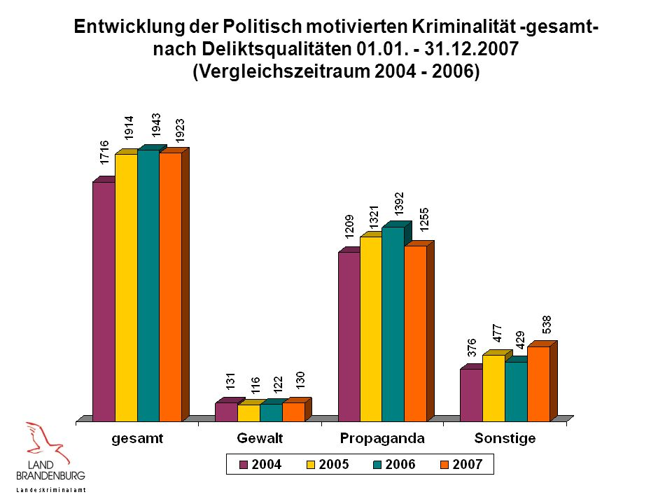 (Vergleichszeitraum 2004 - 2006)