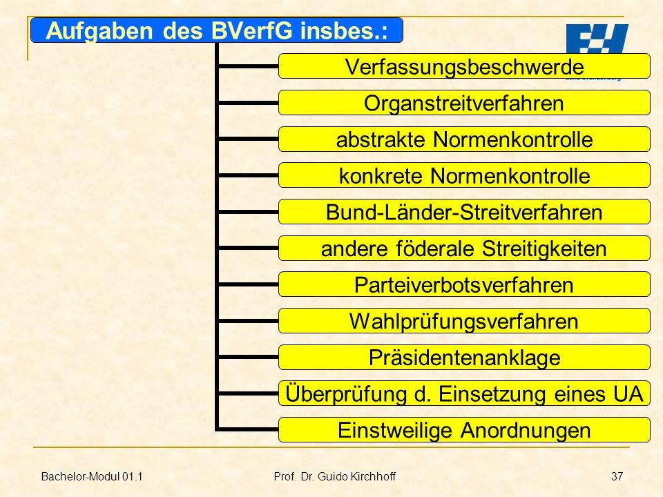 Bachelor-Modul 01.1 Prof. Dr. Guido Kirchhoff