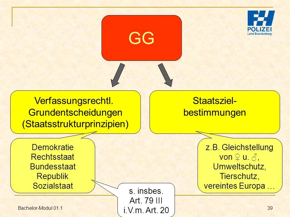 GG Verfassungsrechtl. Grundentscheidungen (Staatsstrukturprinzipien)