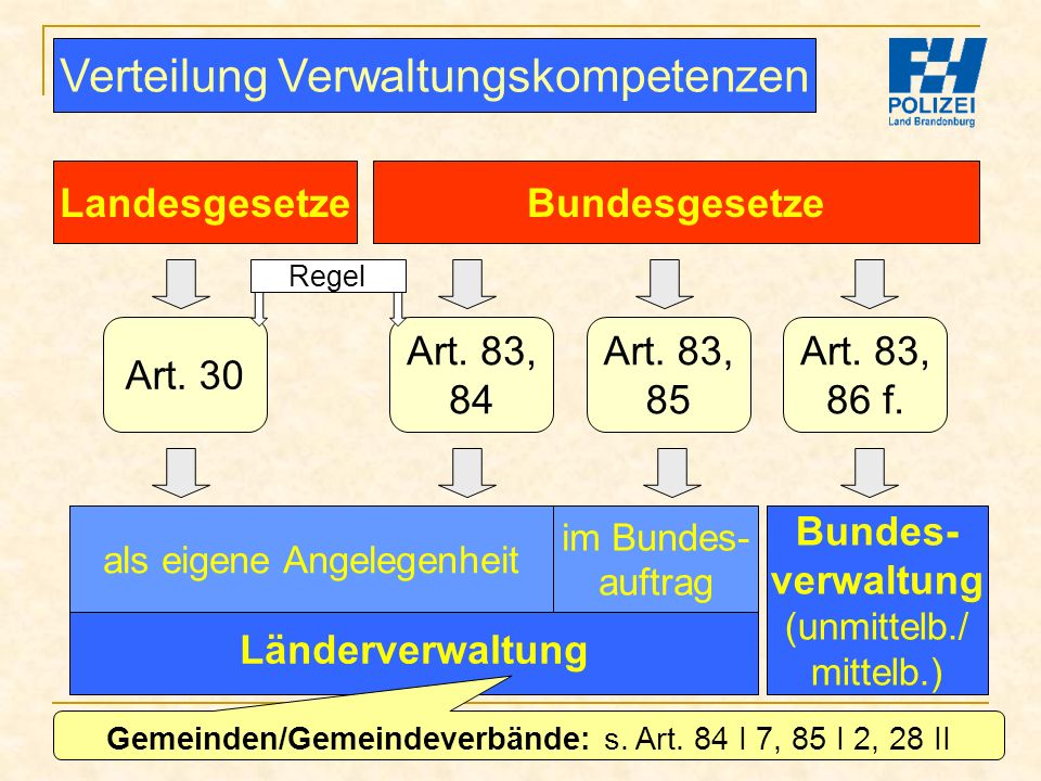 Verteilung Verwaltungskompetenzen