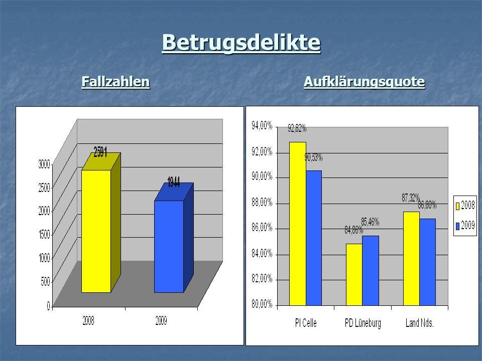 Betrugsdelikte Fallzahlen Aufklärungsquote