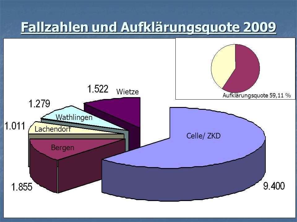 Fallzahlen und Aufklärungsquote 2009