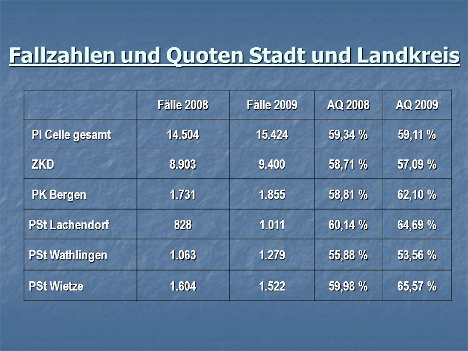 Fallzahlen und Quoten Stadt und Landkreis