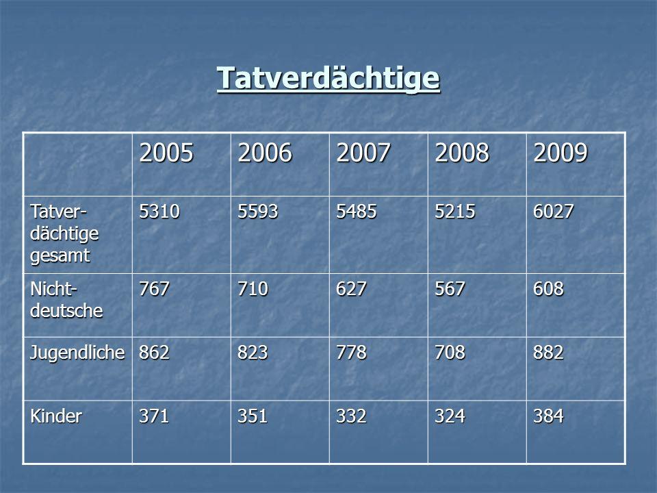 Tatverdächtige 2005 2006 2007 2008 2009 Tatver-dächtige gesamt 5310