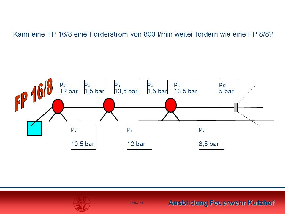 Kann eine FP 16/8 eine Förderstrom von 800 l/min weiter fördern wie eine FP 8/8