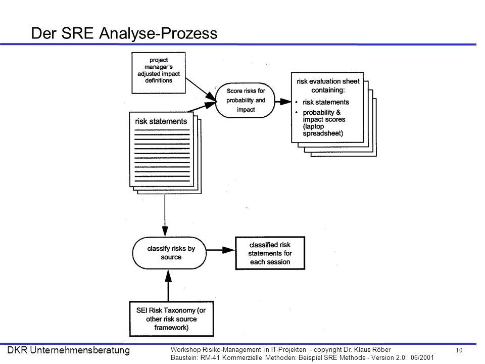 Der SRE Analyse-Prozess