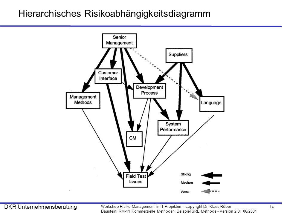 Hierarchisches Risikoabhängigkeitsdiagramm