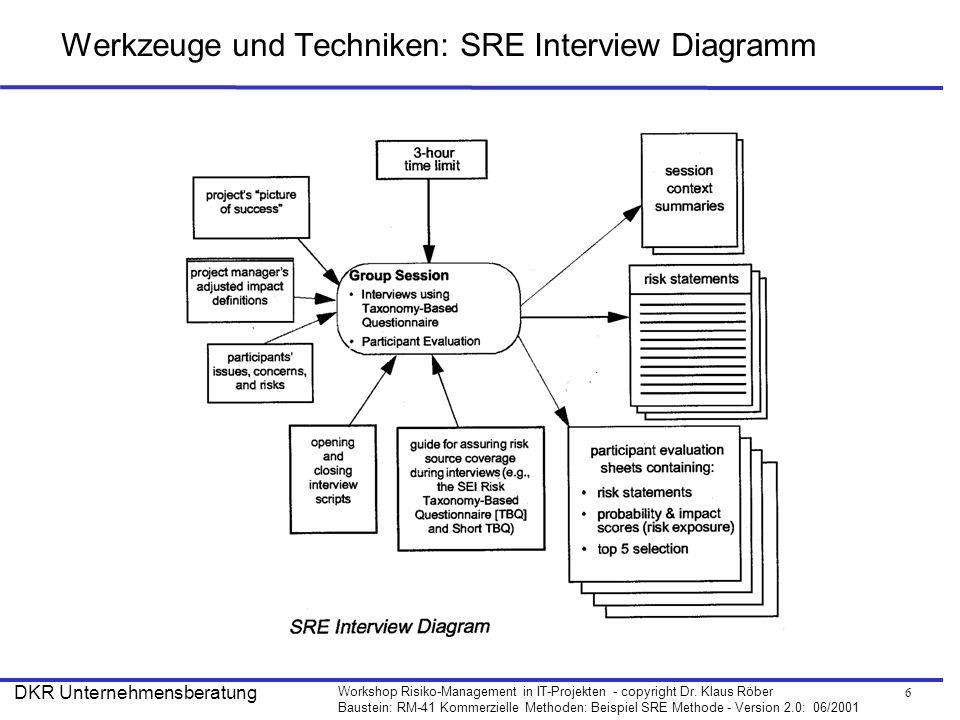 Werkzeuge und Techniken: SRE Interview Diagramm