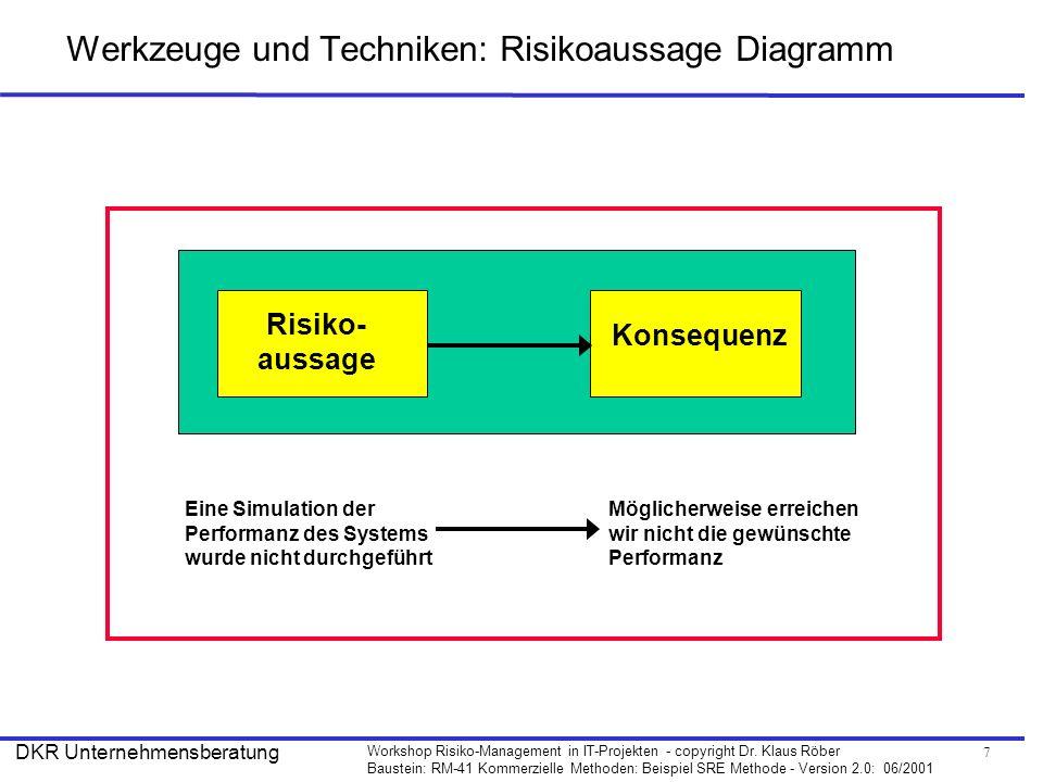 Werkzeuge und Techniken: Risikoaussage Diagramm