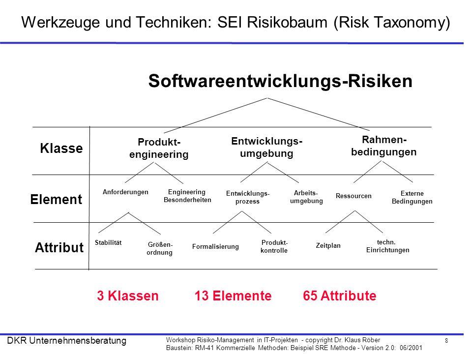 Werkzeuge und Techniken: SEI Risikobaum (Risk Taxonomy)