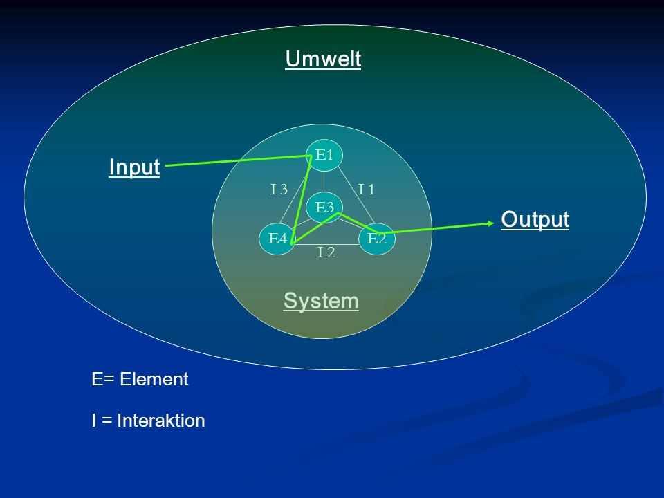 Umwelt Input System Output E= Element I = Interaktion E1 I 3 I 1 E3 E4