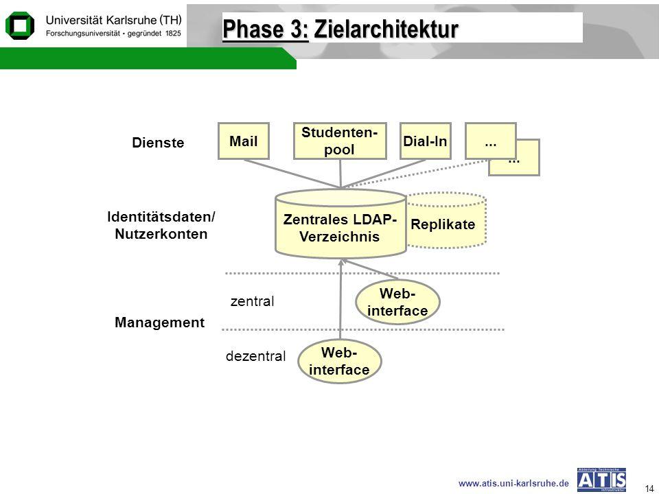 Phase 3: Zielarchitektur