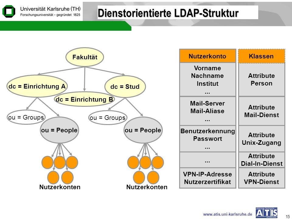 Dienstorientierte LDAP-Struktur