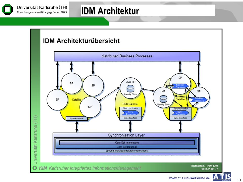 IDM Architektur