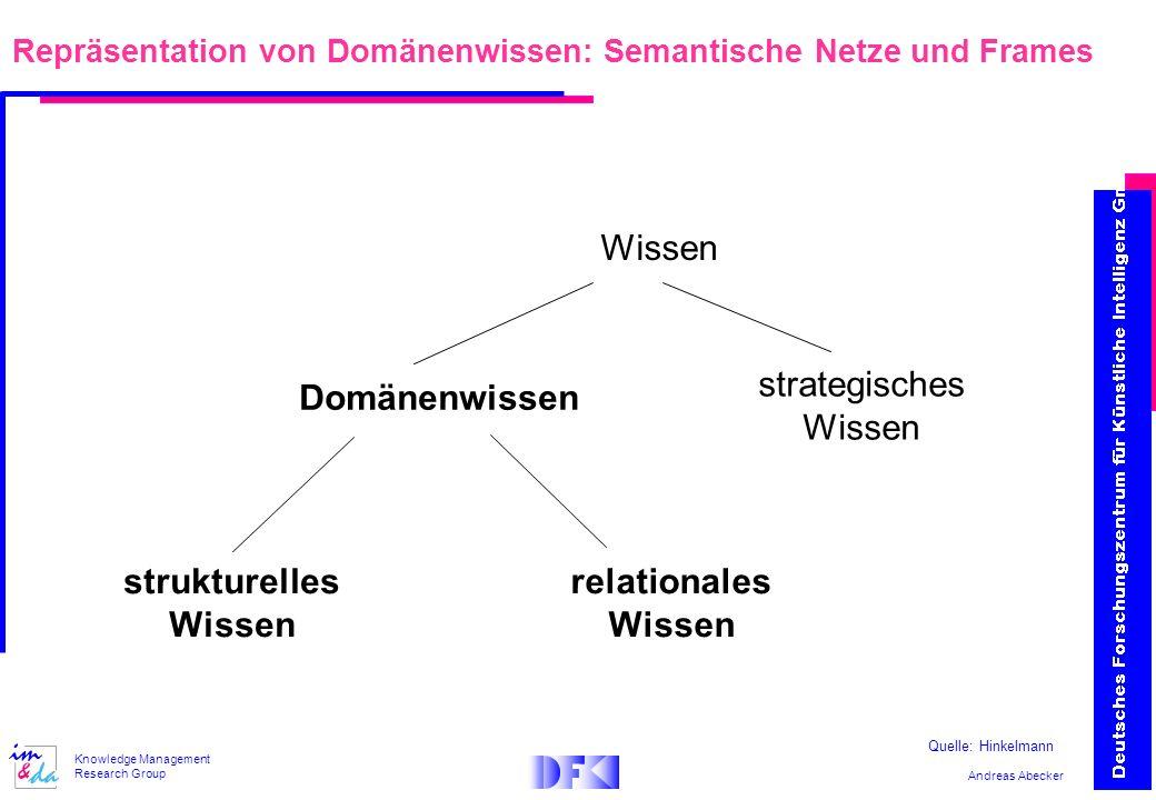 Repräsentation von Domänenwissen: Semantische Netze und Frames