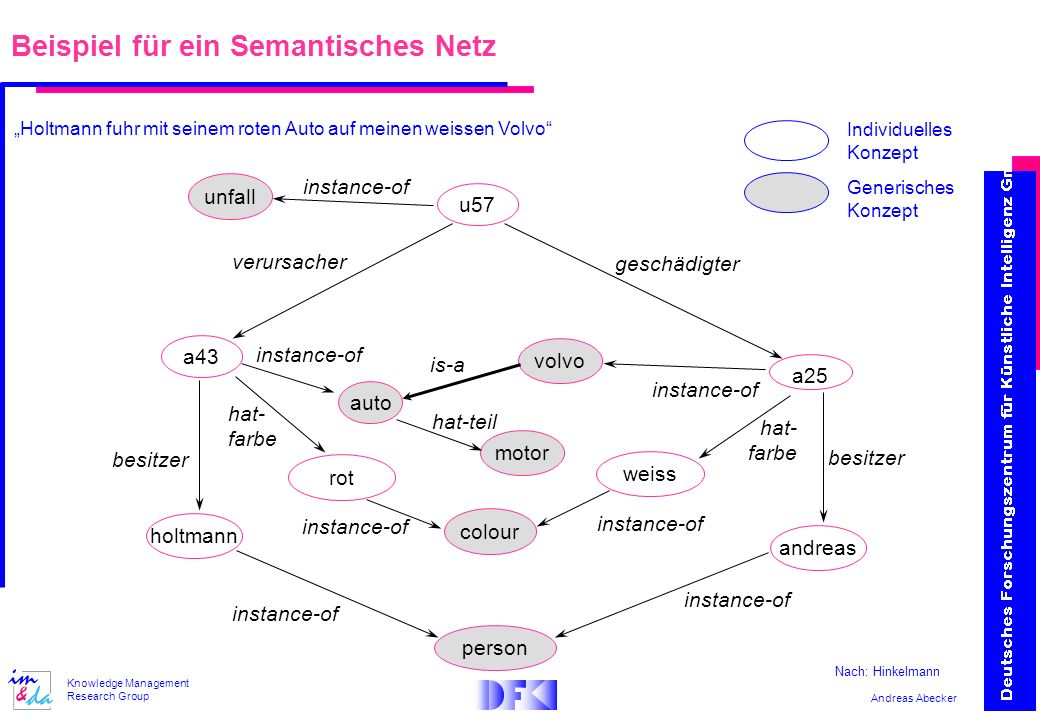 Beispiel für ein Semantisches Netz