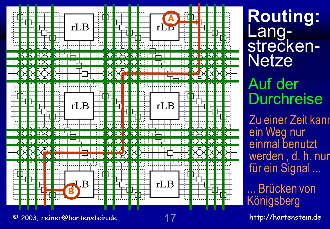 Routing: Lang-strecken- Netze Auf der Durchreise